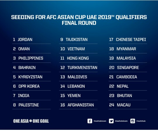 Asian cup qualifiers draw seeding